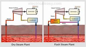 Geothermal Power Plant Steam Cycle