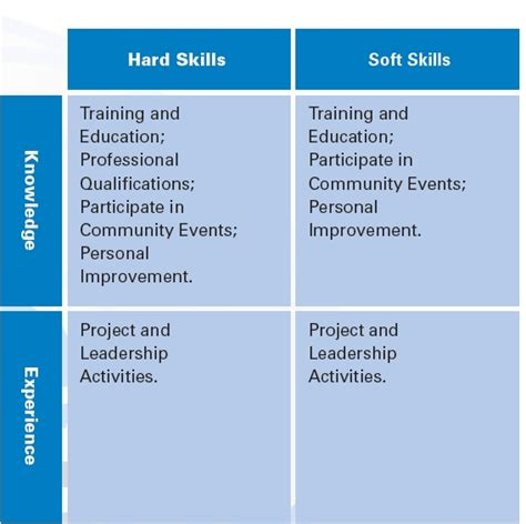 acquire and soft skills to achieve success m