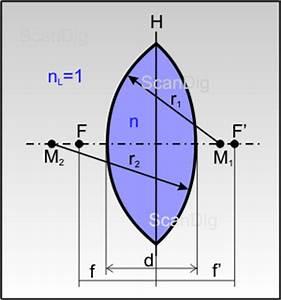 Krümmungsradius Linse Berechnen : brechung von licht an optischen linsen bildkonstruktion bei d nnen und dicken linsen ~ Themetempest.com Abrechnung