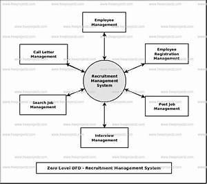 Recruitment Management System Dataflow Diagram  Dfd