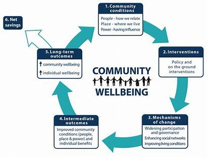 Theory Change Community Wellbeing Building Diagram
