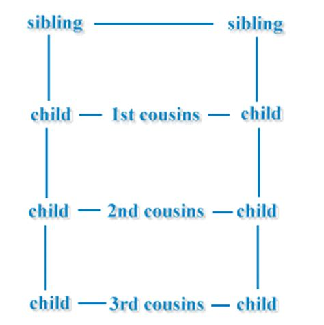 what is your parents cousins child to you cousin relationships