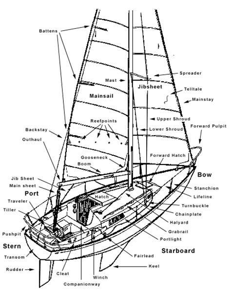 Boat Parts by Basic Parts Of A Sailboat