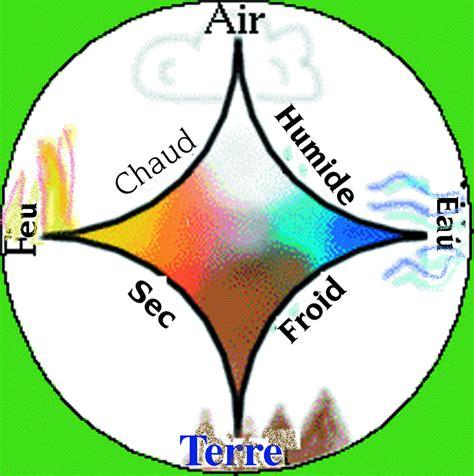 Les Quatre éléments  Soleil De Lumière