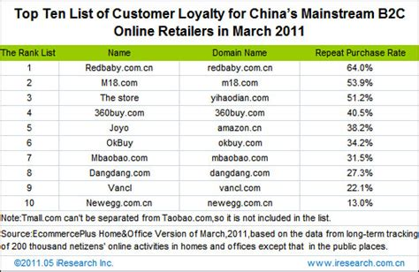 Top 10 Chinese Ecommerce Sites By Stickiness, Customer. Free Company Credit Checks Height Of Everest. Alarm System With Video Surveillance. How Much Schooling Do You Need To Be A Psychologist. What You Need To Sell Your House. Pistorius Crime Scene Photos. Newton Continuing Education Art School Miami. Amazon Cloud Web Hosting Santorini Rent A Car. Moscone Center San Francisco Hotels
