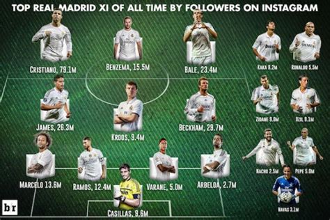 creating a real madrid xi by player popularity on instagram bleacher report news