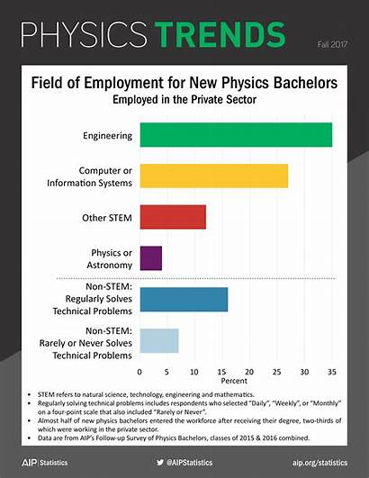 Physics Employment Trends Field Study Why Statistics