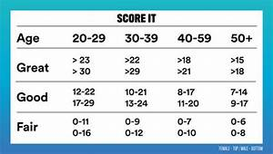Plank Exercise Time Chart Fitness Test Find Out How Fit You Are