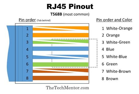 easy rj45 wiring with rj45 pinout diagram steps and thetechmentor