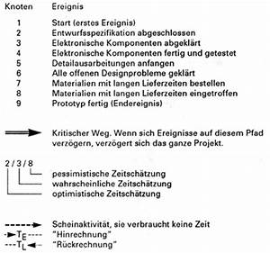 Aktivität Berechnen Beispiel : grundbegriffe der netzplanung ~ Themetempest.com Abrechnung