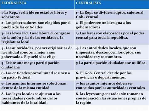 cuadros comparativos entre centralismo  federalismo