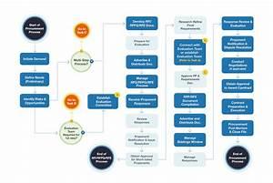Biddingo Com  Procurement Process