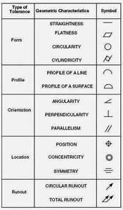 Basic Engineering Drawing Symbols