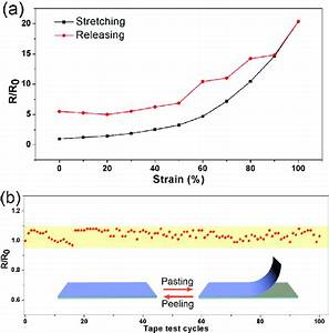A  Relative Changes Of Electrical Resistance Of The T2
