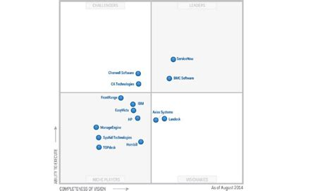 gartner magic quadrant for it service support management