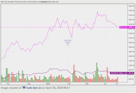 gopal kavalireddis opinion  heg graphite india stocks  view  chinese ge