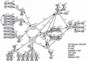 Cfa For Effective Utilization Conceptual Model 7