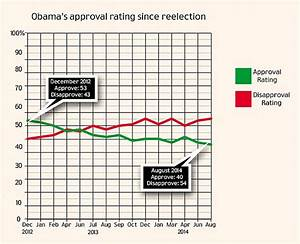 President Obama hits record low in approval ratings with ...
