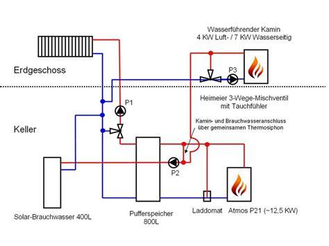Wasserführender Kaminofen Anschließen by Anschlu 223 Wasserf 252 Hrender Kaminofen Heizung Klimaanlage