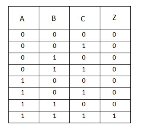 Explain Logic And Gate And Its Operation With Truth Table