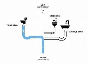 How To Make My Toilet Drain