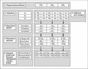 Quotienten Berechnen : personalbedarfsplanung das wirtschaftslexikon com ~ Themetempest.com Abrechnung