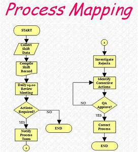 Process Mapping Your Value Stream