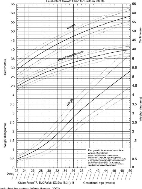 Fenton Growth Chart Asliaetherairco