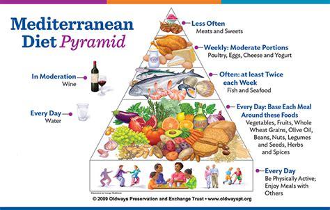 mediterranean food pyramid healthy living