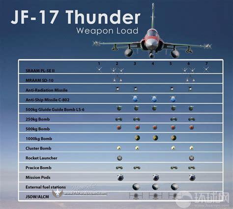 Pakistani Jf-17thunder Vs U.s F-16