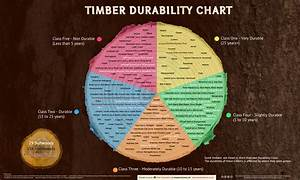 Wood Durability Guide: Timber Chart & Database Gate