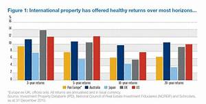 The international route to a truly diversified property ...