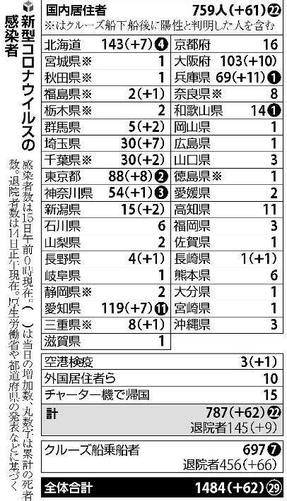 埼玉 県 の コロナ 感染 者 数
