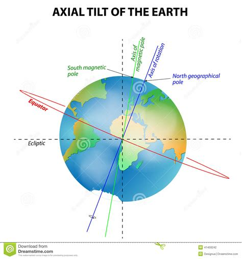 Axial Tilt Of The Earth Stock Vector - Image: 41459242