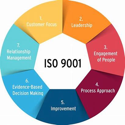 Iso 9001 Management Principles 9000 Systems System