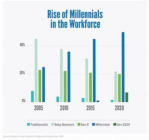 What You Don't Know About Millennial Workers May Surprise ...