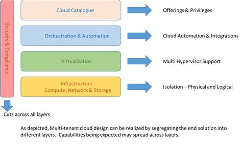 4 Key Design Considerations For A Multitenant Cloud. Personal Loans For People With Low Income. Maytag Washing Machine Repair Service. Auto Insurance Companies In Louisiana. Hocking Technical College Fha Total Scorecard. Industrial Engineering Universities. Living Trust Attorney Los Angeles. Indian Channels On Dish Network. How Much For A Tooth Implant