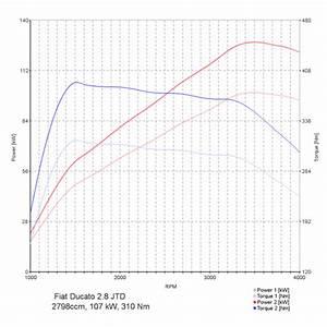 Chiptuning Fiat Ducato 2 8 Jtd