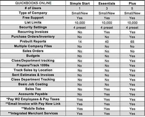 compare versions   complete business group  quickbooks solutions people