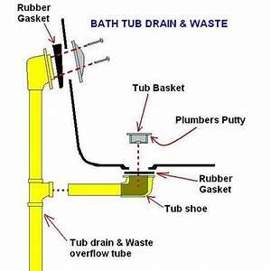 Tub Waste Overflow Has Tee At Shoe
