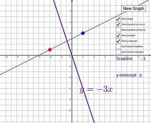 Y Mx C Activity Fractions  U2013 Geogebra