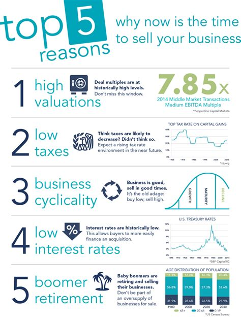 Top 5 Reasons Why Now Is The Time To Sell Your Business