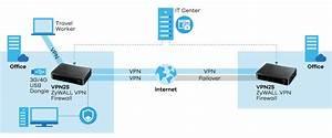 Zywall Vpn2s Vpn Firewall