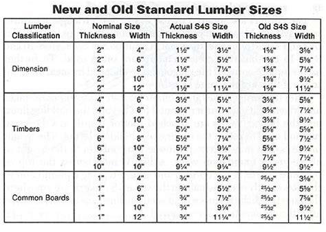 Lumber Dimensions   Lumber Sizes; Lumber Nominal Size