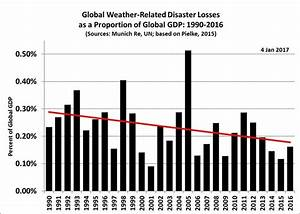 Global Losses From Weather Related Disasters Is Sharply