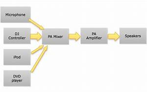 Beginner U2019s Guide To Pa Systems  Part 1  Basics