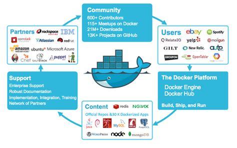 Docker Closes $40M Series C Led by Sequoia - Docker Blog