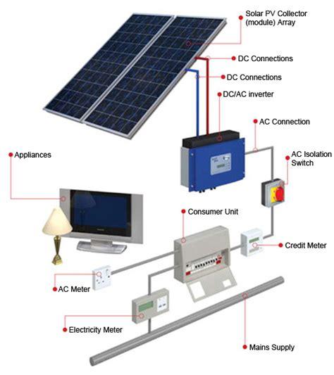 Solar Panel Installation Reading Berkshire Pearl