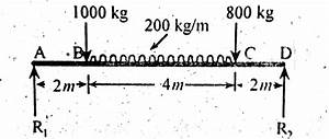 simply supported beam with point load udl examples With bending moment diagram solved example simply supported beam point