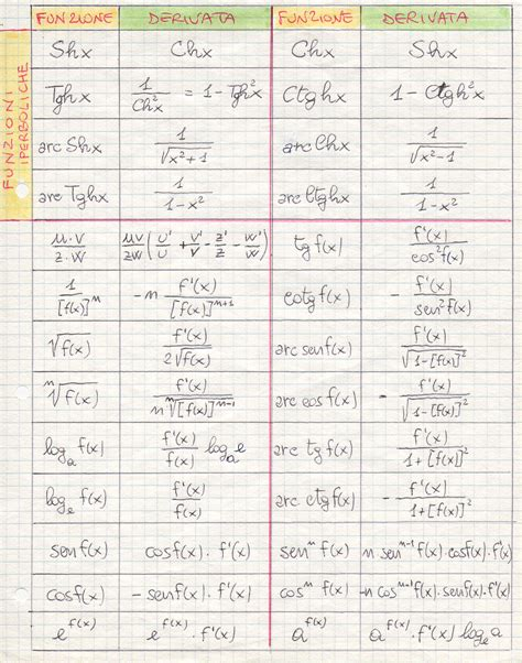 tavola derivate matematica analisi www maecla it